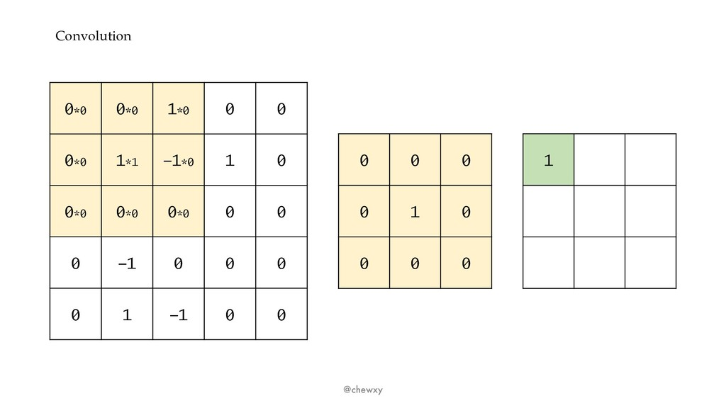 Convolution @chewxy 0*0 0*0 1*0 0 0 0*0 1*1 -1*...
