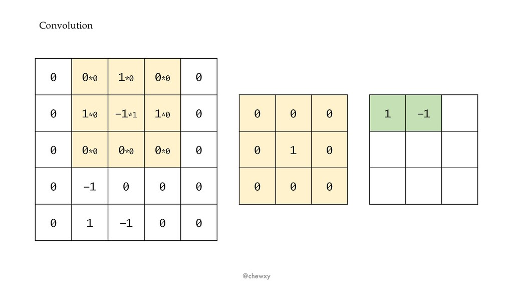 Convolution @chewxy 0 0*0 1*0 0*0 0 0 1*0 -1*1 ...