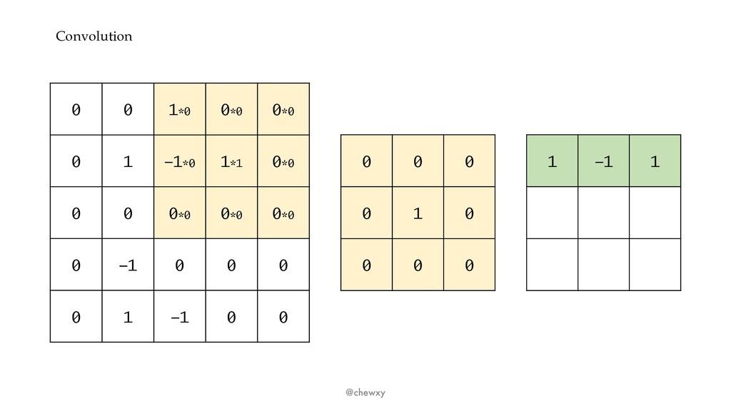 Convolution @chewxy 0 0 1*0 0*0 0*0 0 1 -1*0 1*...