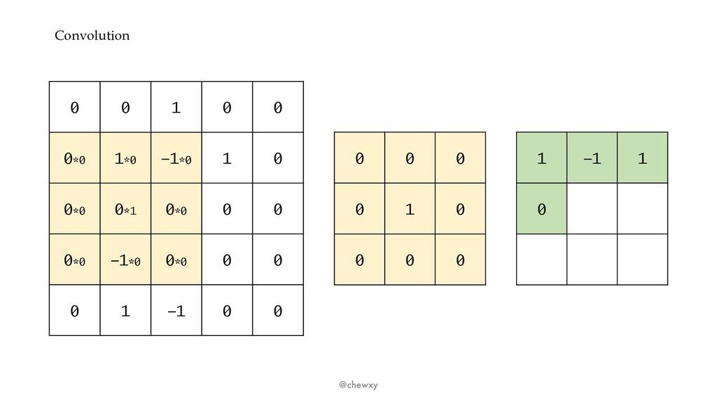 Convolution @chewxy 0 0 1 0 0 0*0 1*0 -1*0 1 0 ...