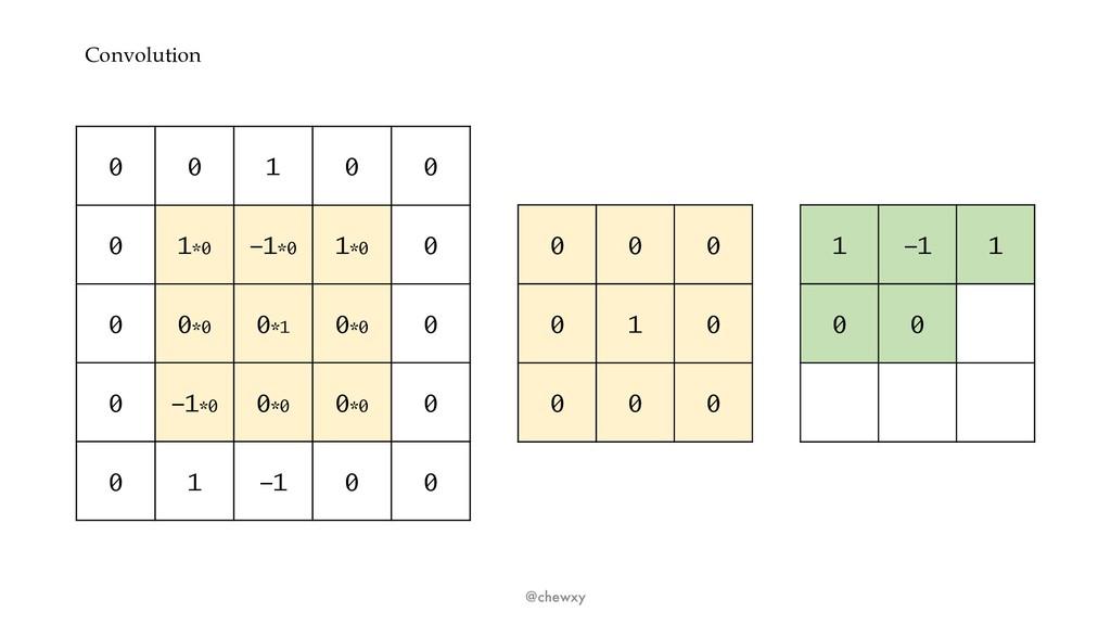 Convolution @chewxy 0 0 1 0 0 0 1*0 -1*0 1*0 0 ...