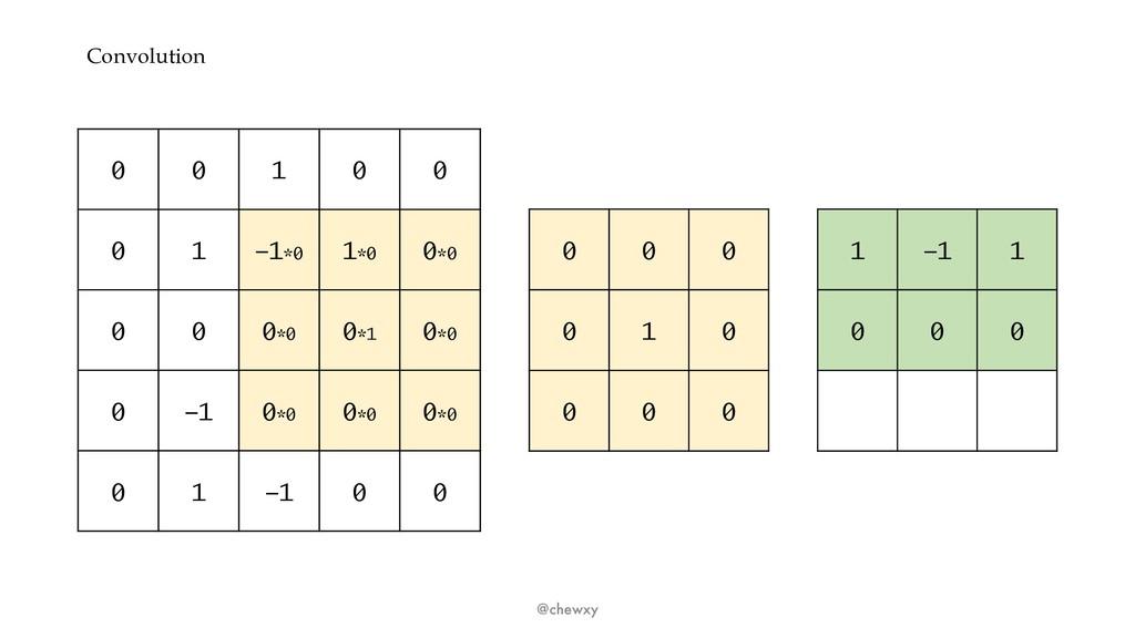 Convolution @chewxy 0 0 1 0 0 0 1 -1*0 1*0 0*0 ...