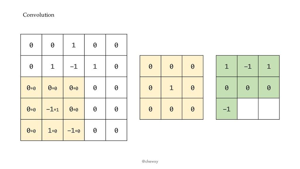 Convolution @chewxy 0 0 1 0 0 0 1 -1 1 0 0*0 0*...