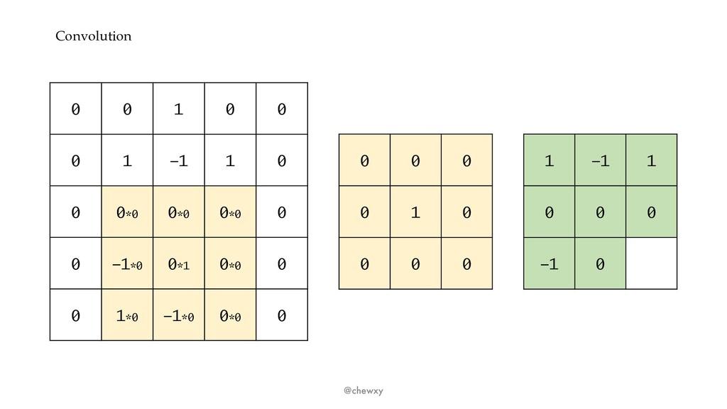 Convolution @chewxy 0 0 1 0 0 0 1 -1 1 0 0 0*0 ...