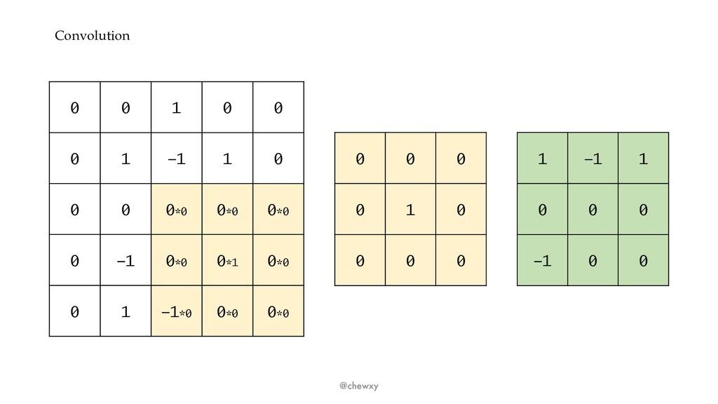 Convolution @chewxy 0 0 1 0 0 0 1 -1 1 0 0 0 0*...