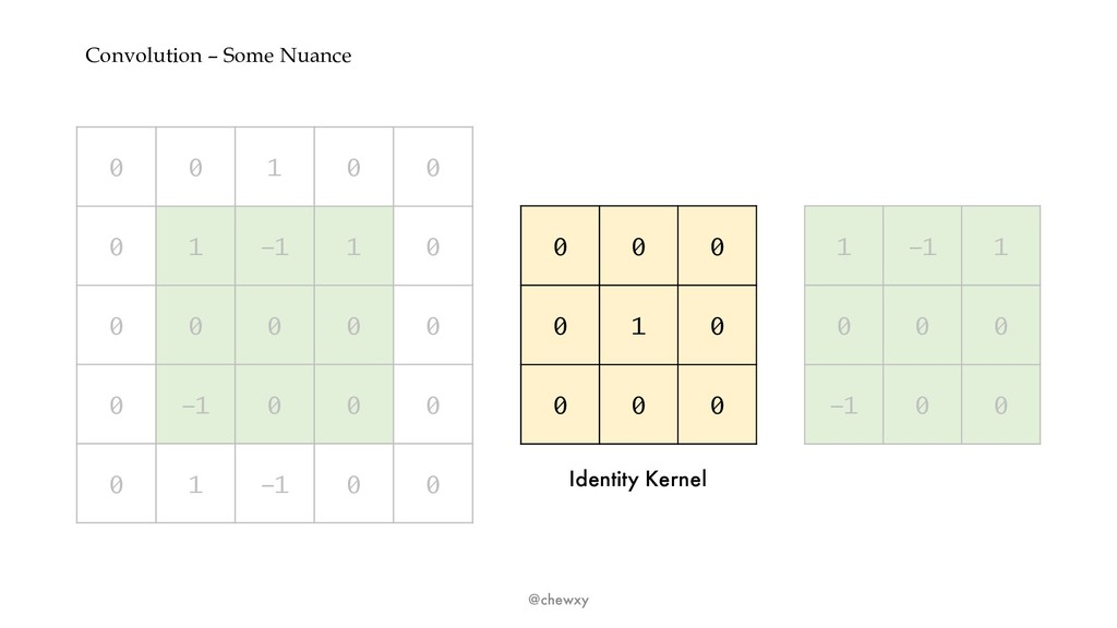 Convolution – Some Nuance @chewxy 0 0 1 0 0 0 1...