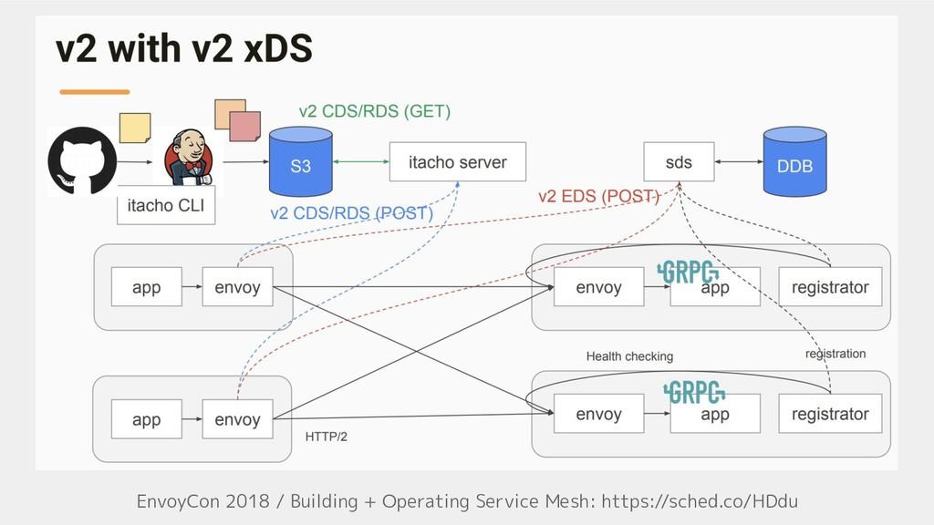 EnvoyCon 2018 / Building + Operating Service Me...