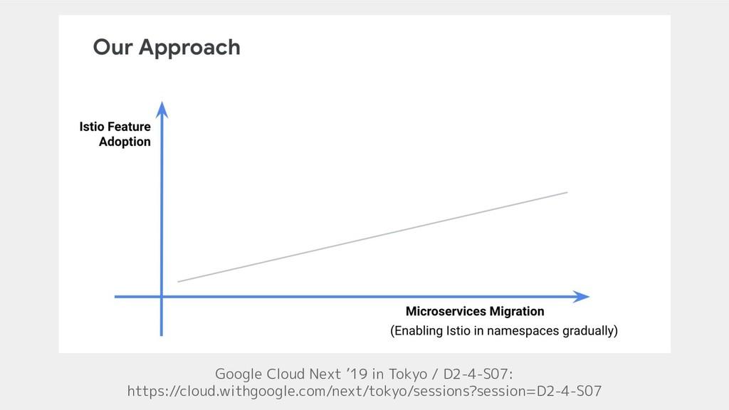 Google Cloud Next '19 in Tokyo / D2-4-S07: http...