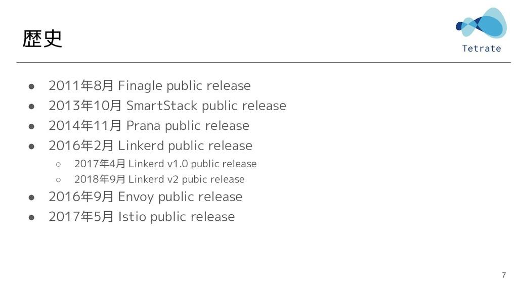 歴史 ● 2011年8月 Finagle public release ● 2013年10月 ...