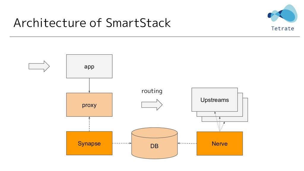 Upstreams Architecture of SmartStack proxy app ...