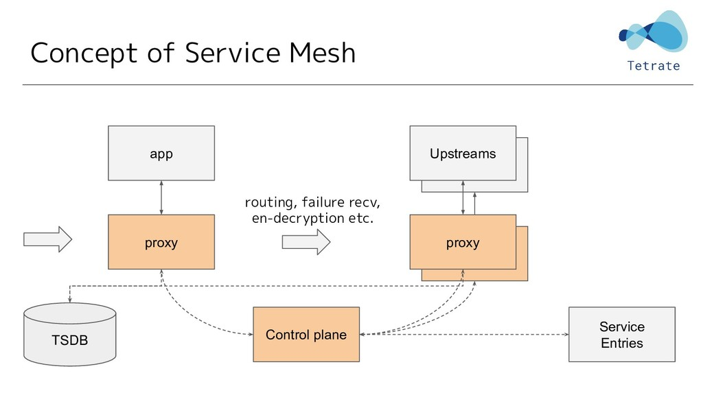 Concept of Service Mesh proxy app Control plane...