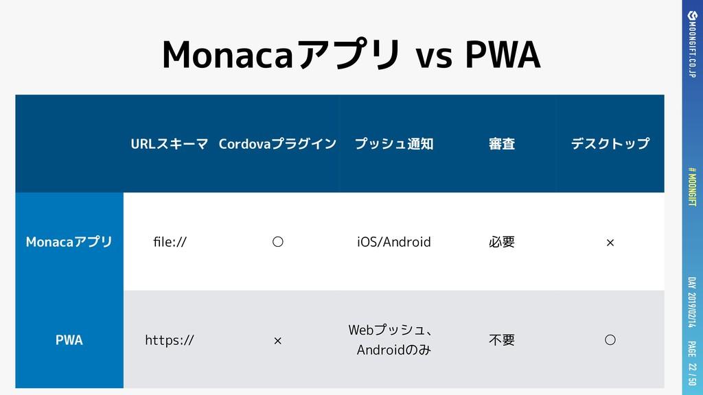 PAGE # MOONGIFT / 50 DAY 2019/02/14 Monacaアプリ v...