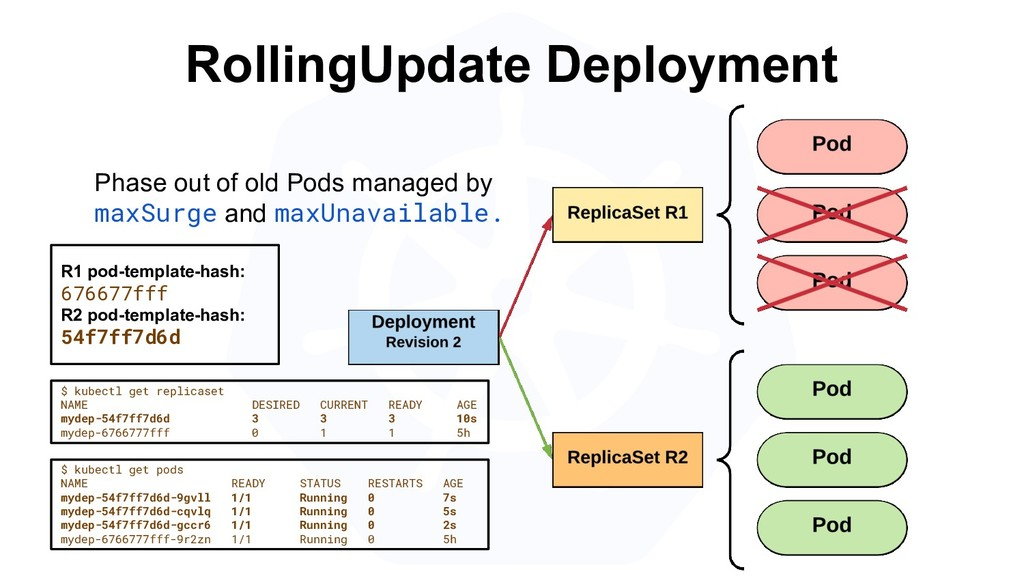 RollingUpdate Deployment $ kubectl get replicas...