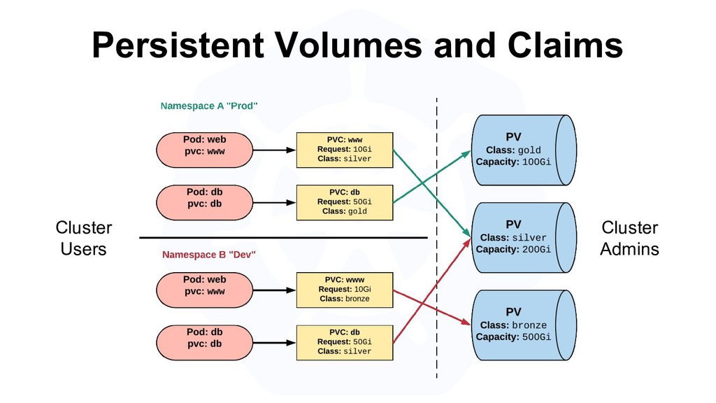Persistent Volumes and Claims Cluster Users Clu...