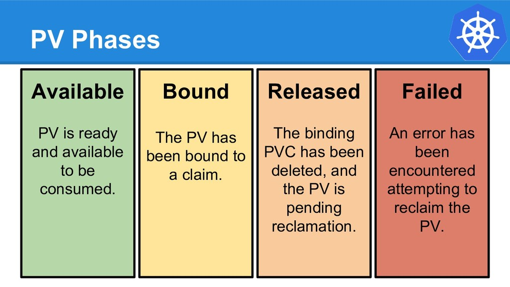 PV Phases Available PV is ready and available t...
