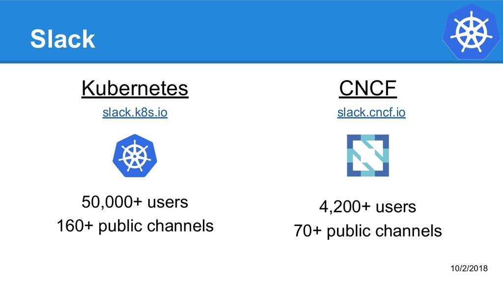 Slack Kubernetes slack.k8s.io 50,000+ users 160...