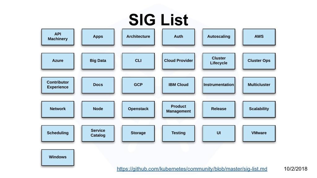 SIG List https://github.com/kubernetes/communit...