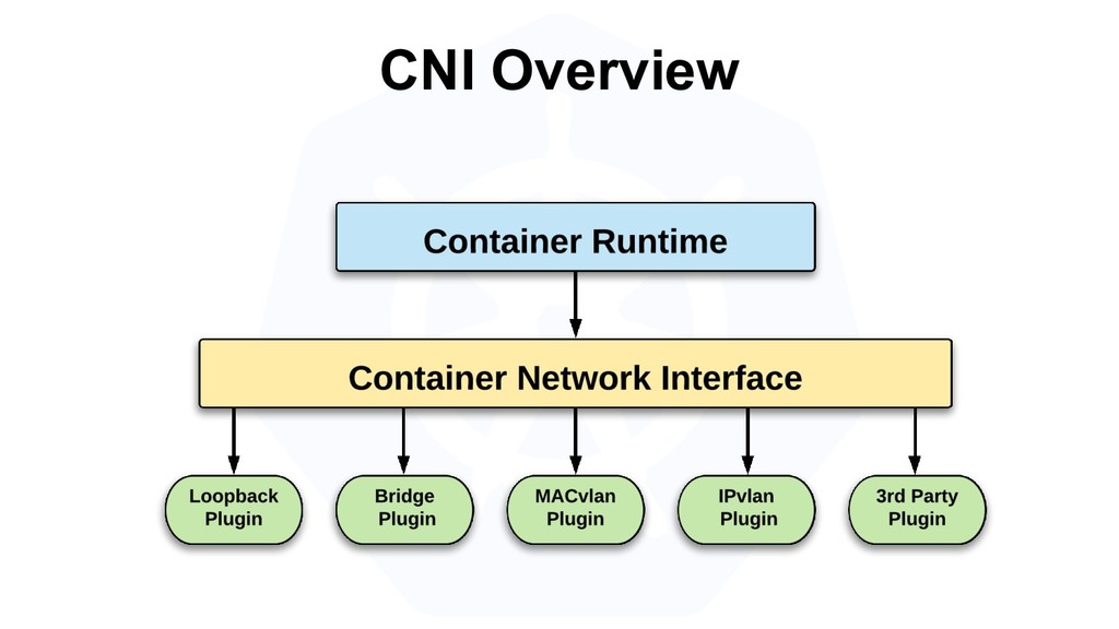 CNI Overview