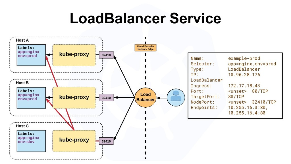 LoadBalancer Service Name: example-prod Selecto...