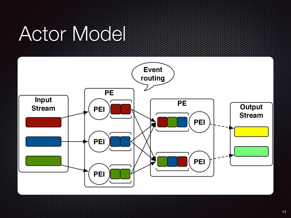 Actor Model 11 PE PE Input Stream PEI PEI PEI P...
