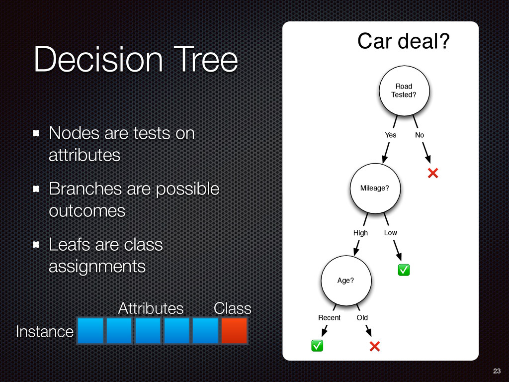 Decision Tree Nodes are tests on attributes Bra...