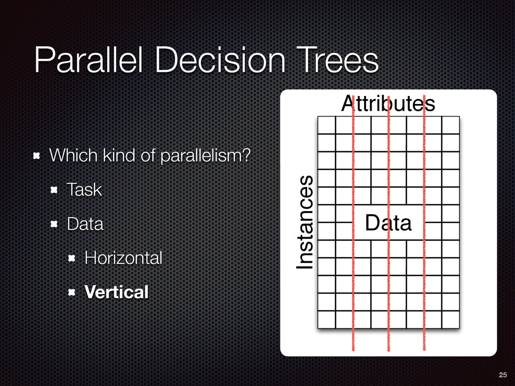 Parallel Decision Trees Which kind of paralleli...