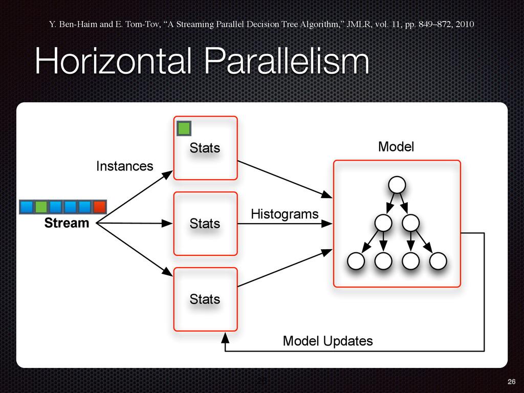 Horizontal Parallelism Y. Ben-Haim and E. Tom-T...