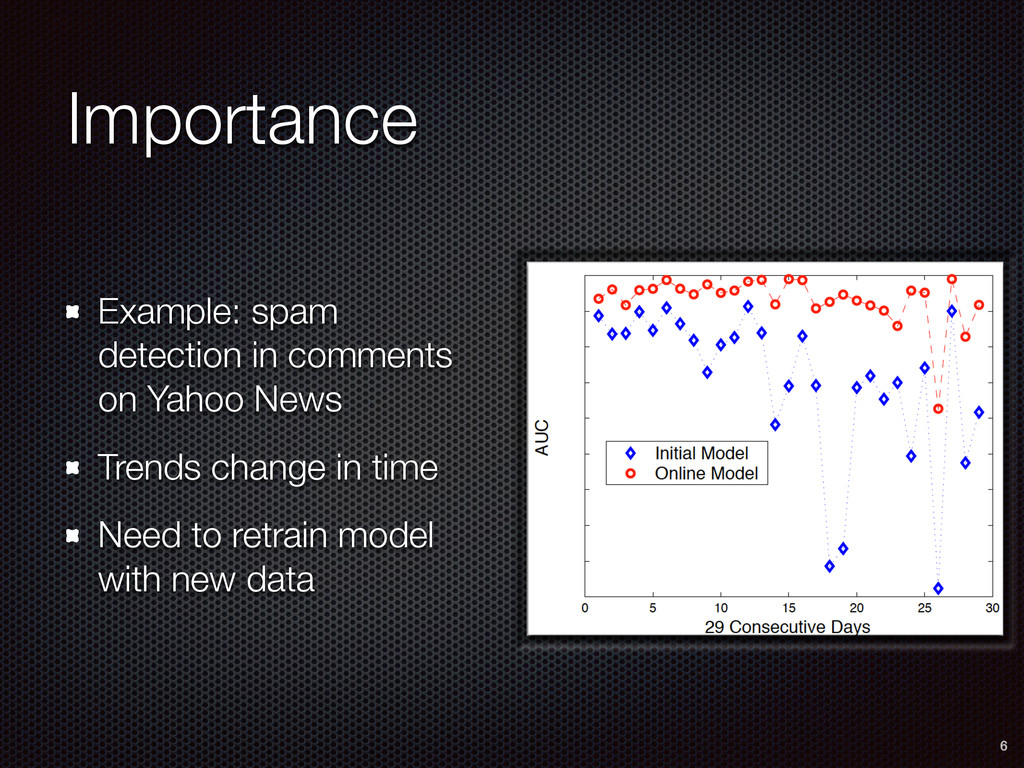 Importance$of$O • As$spam$trends$change retrai...