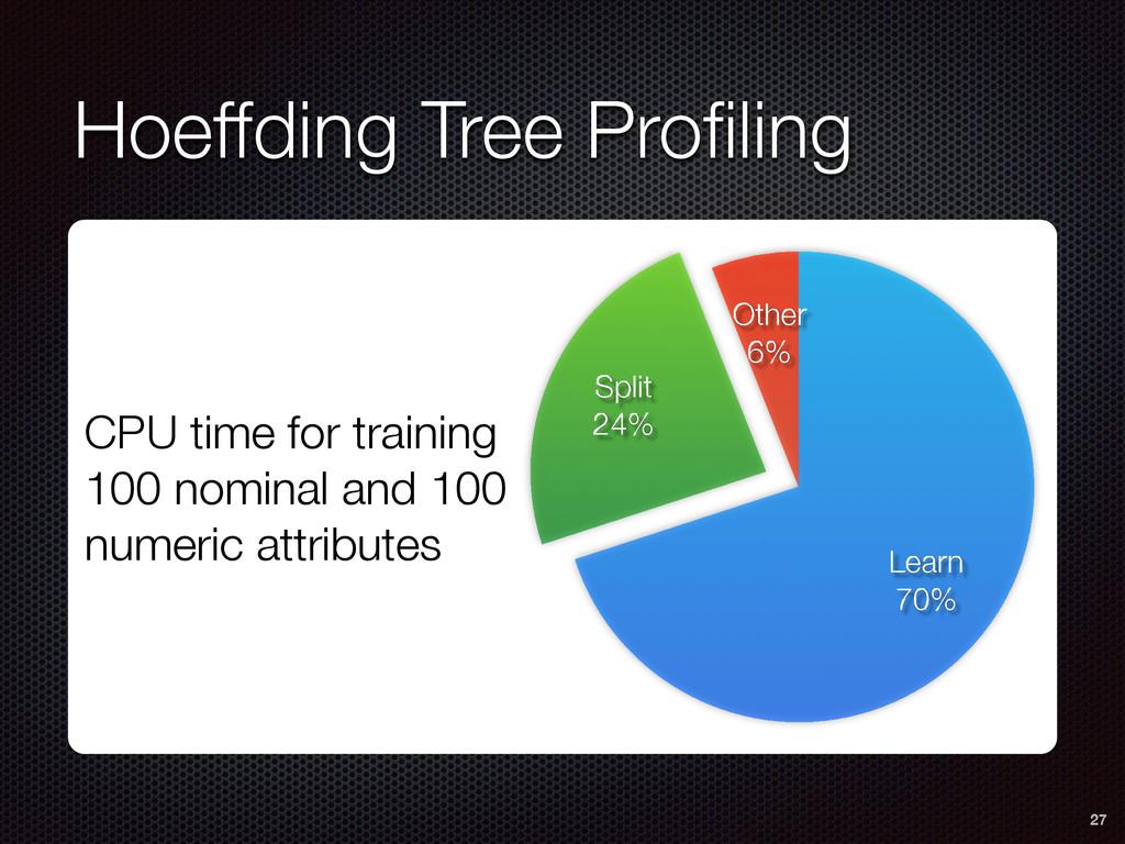 Hoeffding Tree Profiling 27 Other 6% Split 24% L...