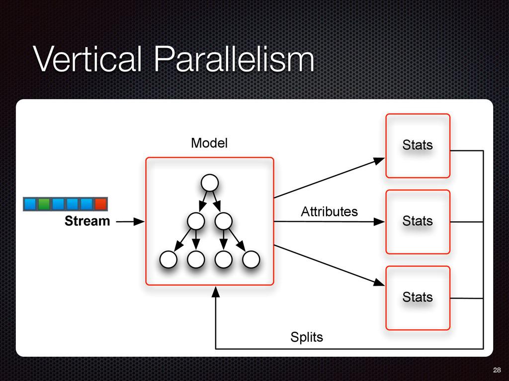 Vertical Parallelism 28 Stats Stats Stats Strea...