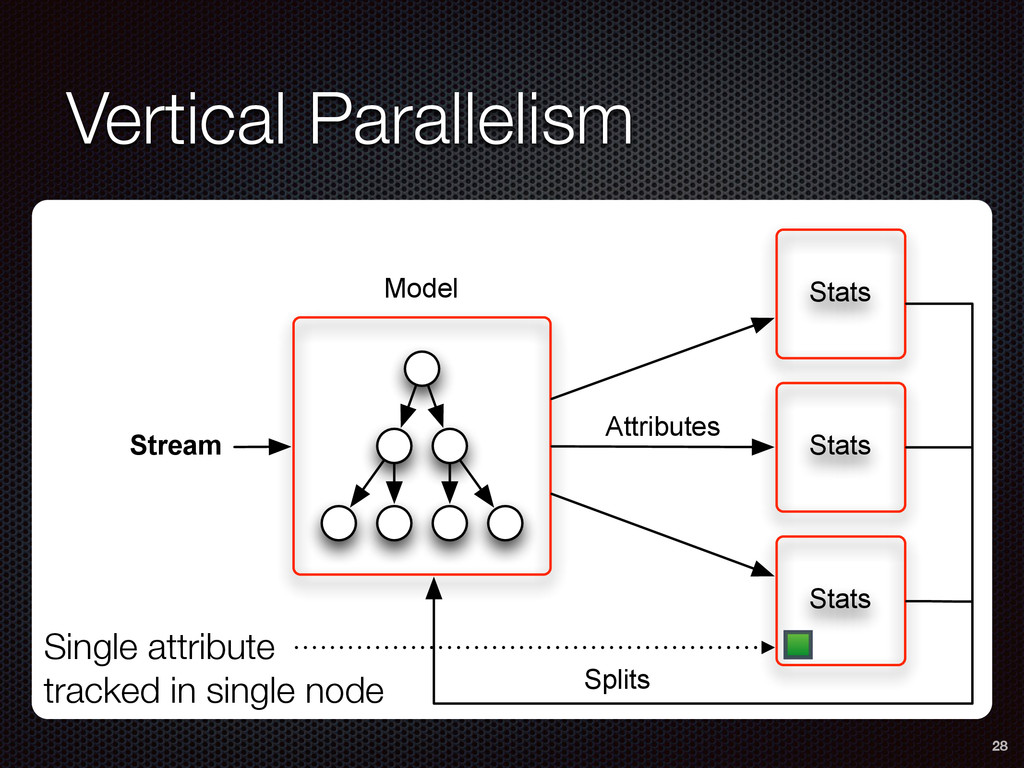 Vertical Parallelism 28 Single attribute tracke...