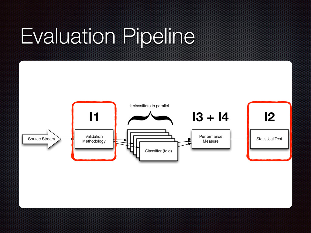 Evaluation Pipeline Source Stream Validation Me...