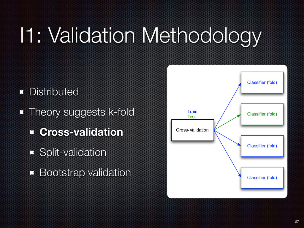 I1: Validation Methodology Distributed Theory s...