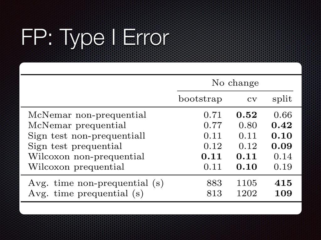 FP: Type I Error 2: Average fraction of null hy...