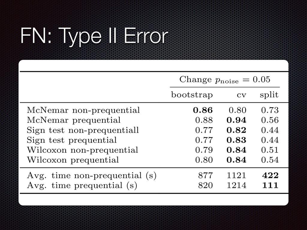 FN: Type II Error 2: Average fraction of null h...