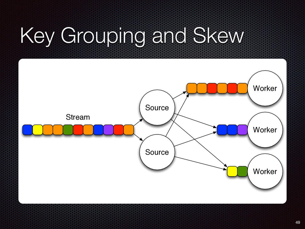 Key Grouping and Skew 49 Source Source Worker W...