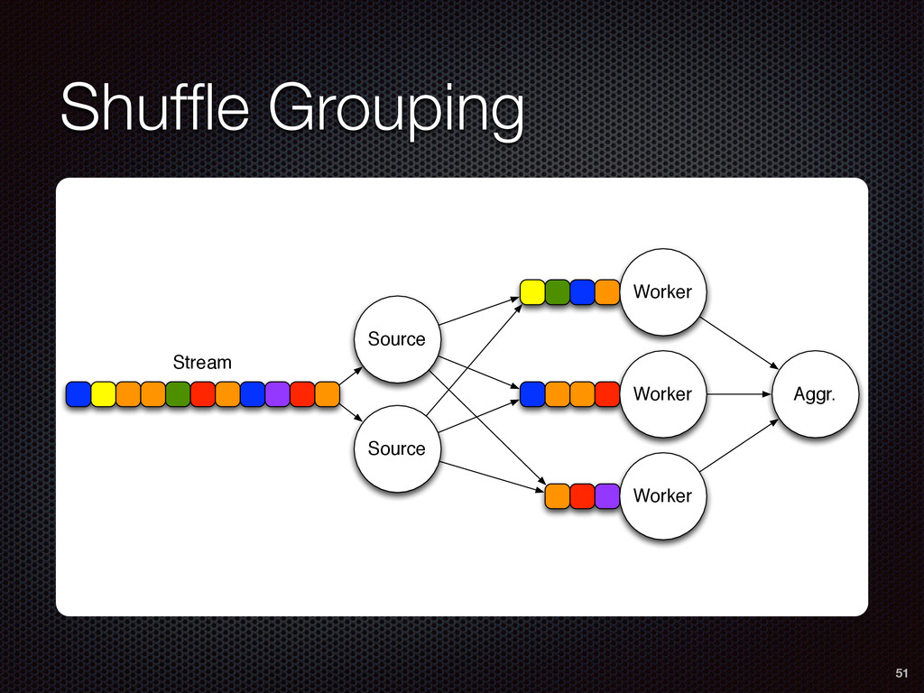 Shuffle Grouping 51 Source Source Worker Worker ...
