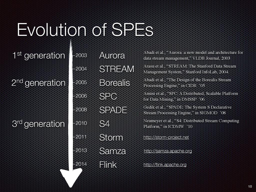 Evolution of SPEs 10 —2003 —2004 —2005 —2006 —2...