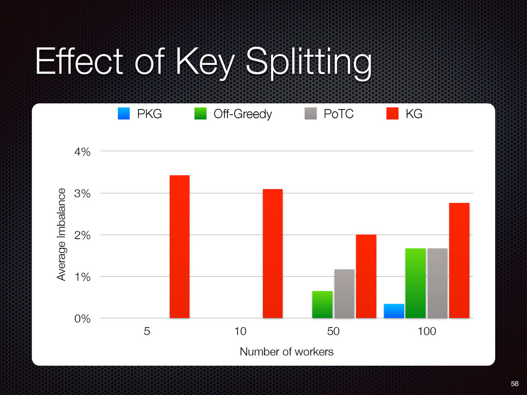 Effect of Key Splitting 58 Average Imbalance 0%...