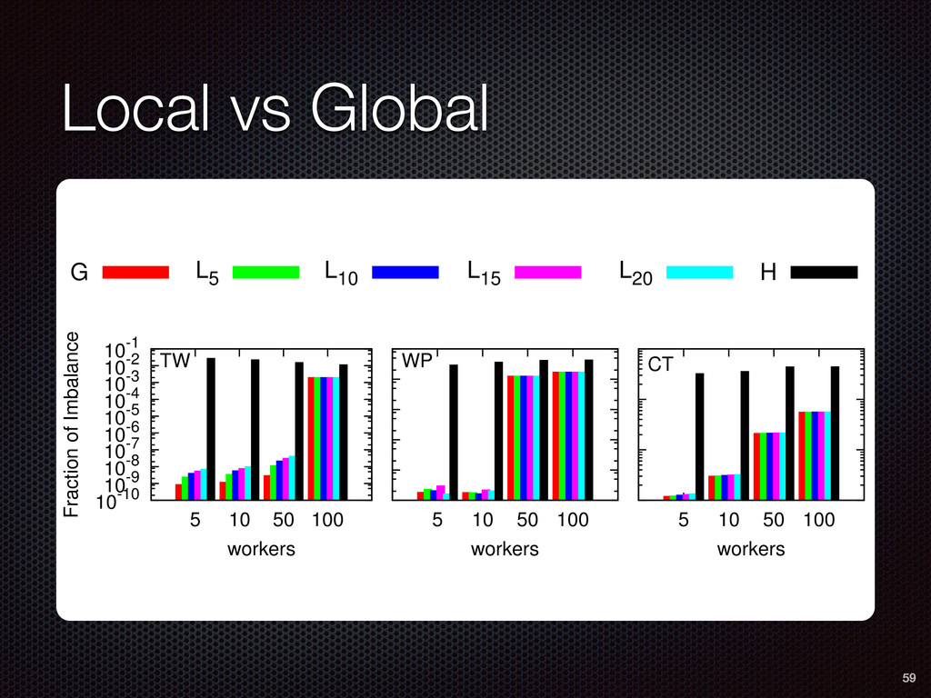 Local vs Global 59 10-10 10-9 10-8 10-7 10-6 10...