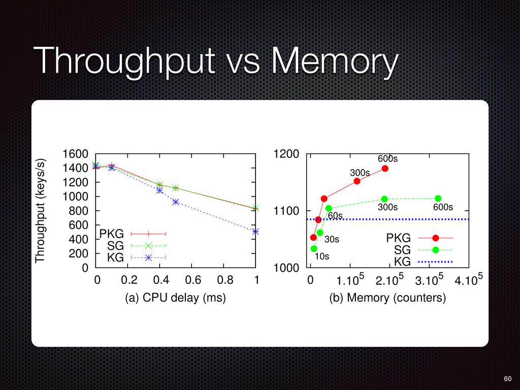 Throughput vs Memory 60 0 200 400 600 800 1000 ...