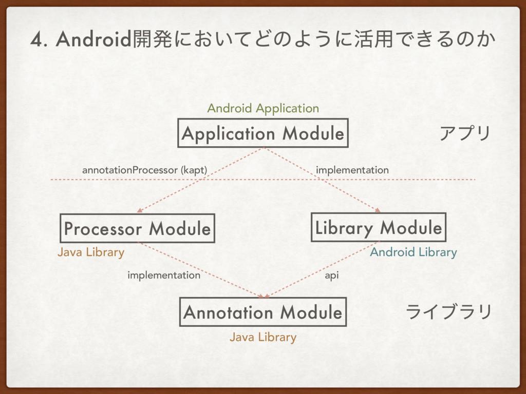 4. Android։ൃʹ͓͍ͯͲͷΑ͏ʹ׆༻Ͱ͖Δͷ͔ Application Module...