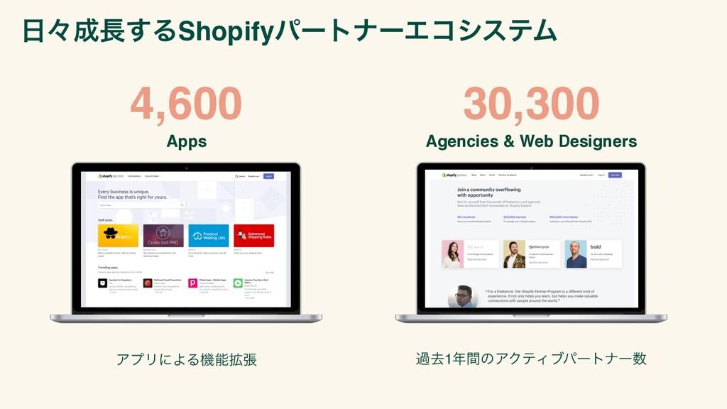 4,600 ΞϓϦʹΑΔػ֦ு աڈ1ؒͷΞΫςΟϒύʔτφʔ 30,300 Apps ...