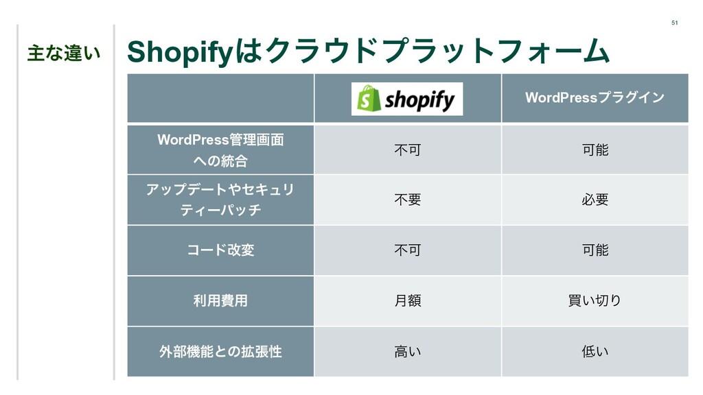 51 ओͳҧ͍ ShopifyΫϥυϓϥοτϑΥʔϜ Shopify WordPressϓ...