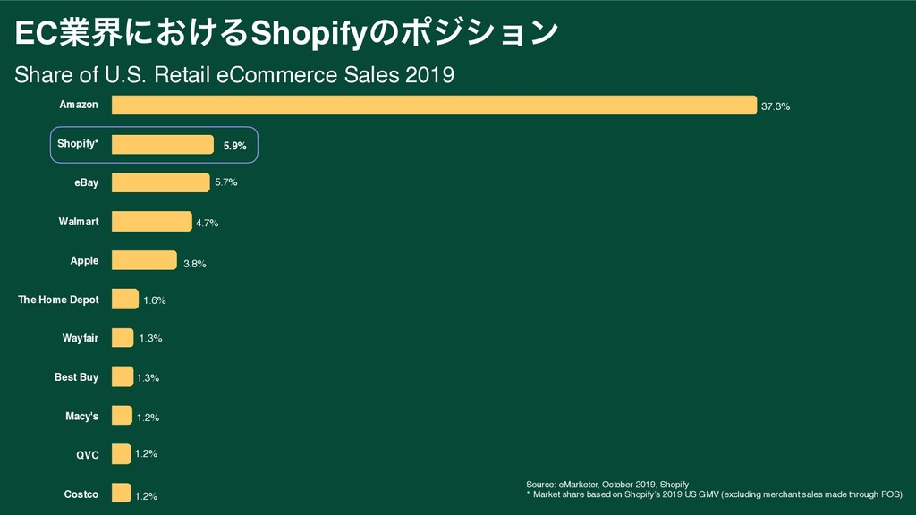 ECۀքʹ͓͚ΔShopifyͷϙδγϣϯ Share of U.S. Retail eCom...