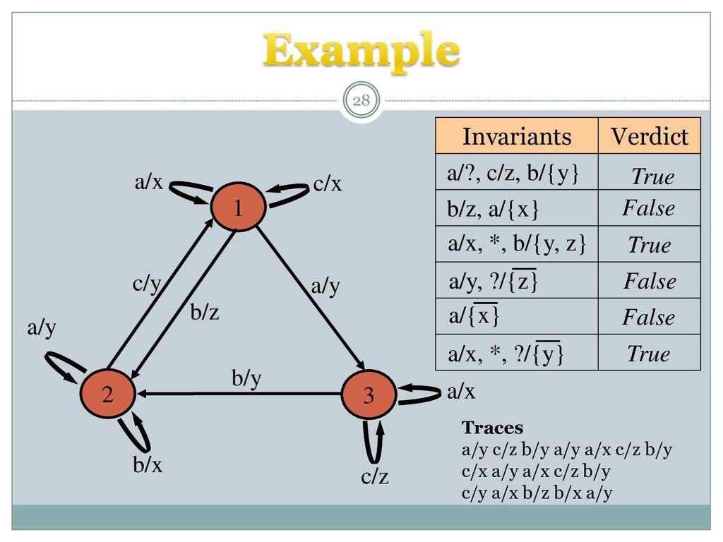 28 a/y 1 3 2 a/x c/z b/y a/y b/z c/y b/x a/x c/...