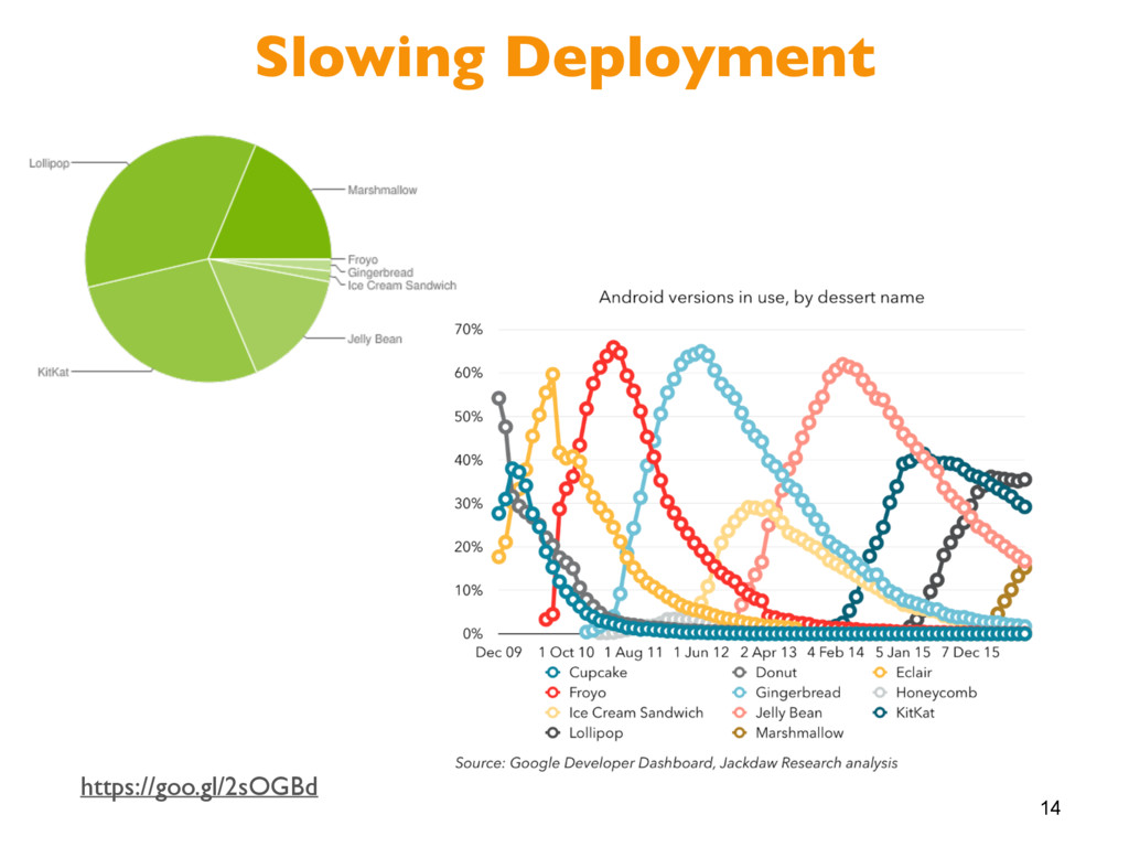14 Slowing Deployment https://goo.gl/2sOGBd
