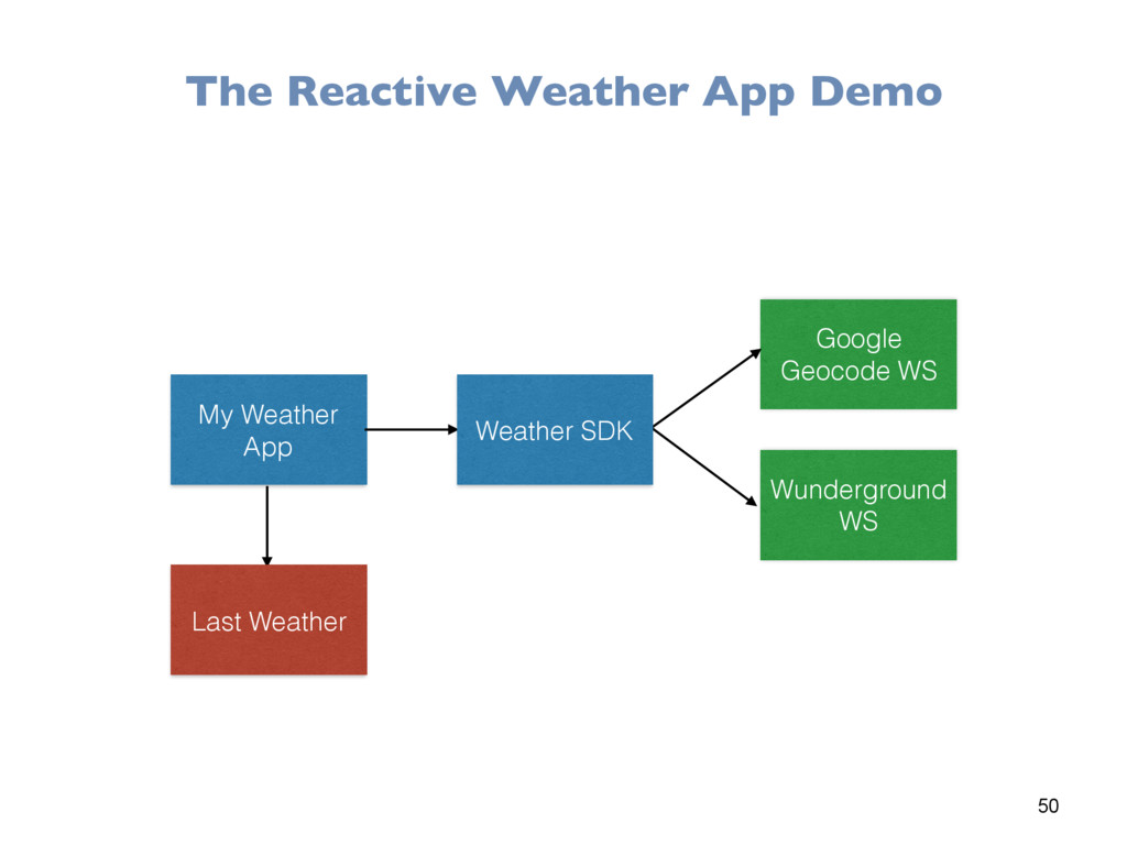 50 The Reactive Weather App Demo My Weather App...
