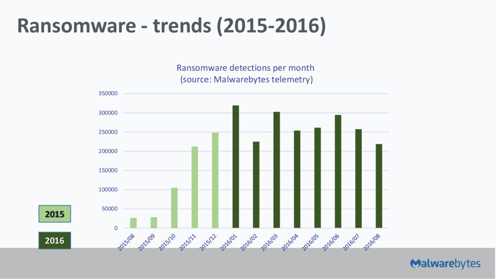 Ransomware - trends (2015-2016) 0 50000 100000 ...