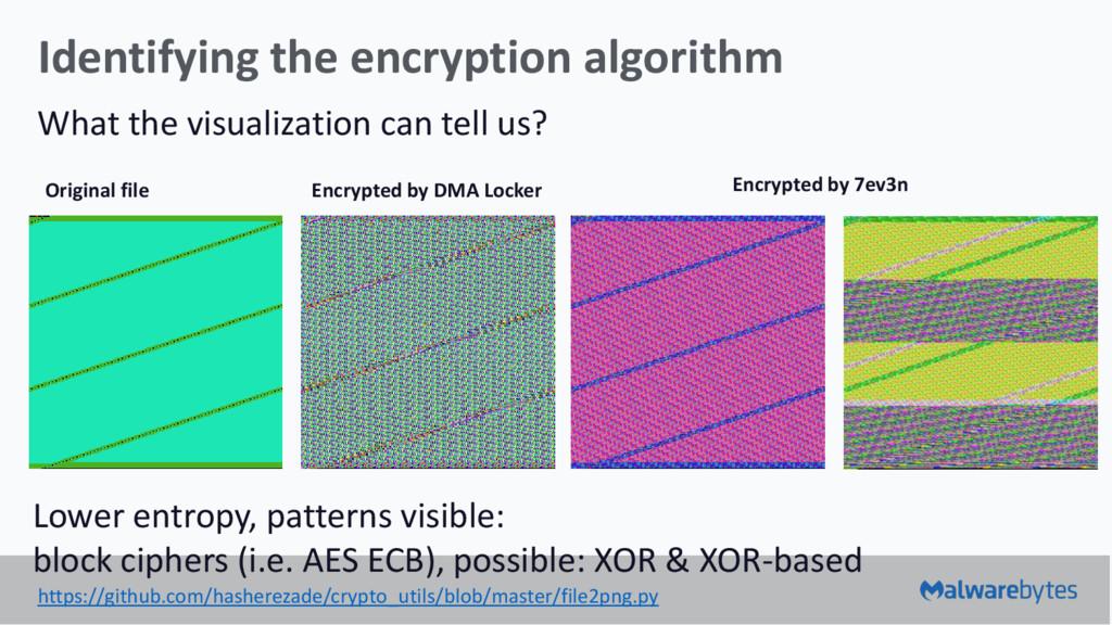 Identifying the encryption algorithm What the v...